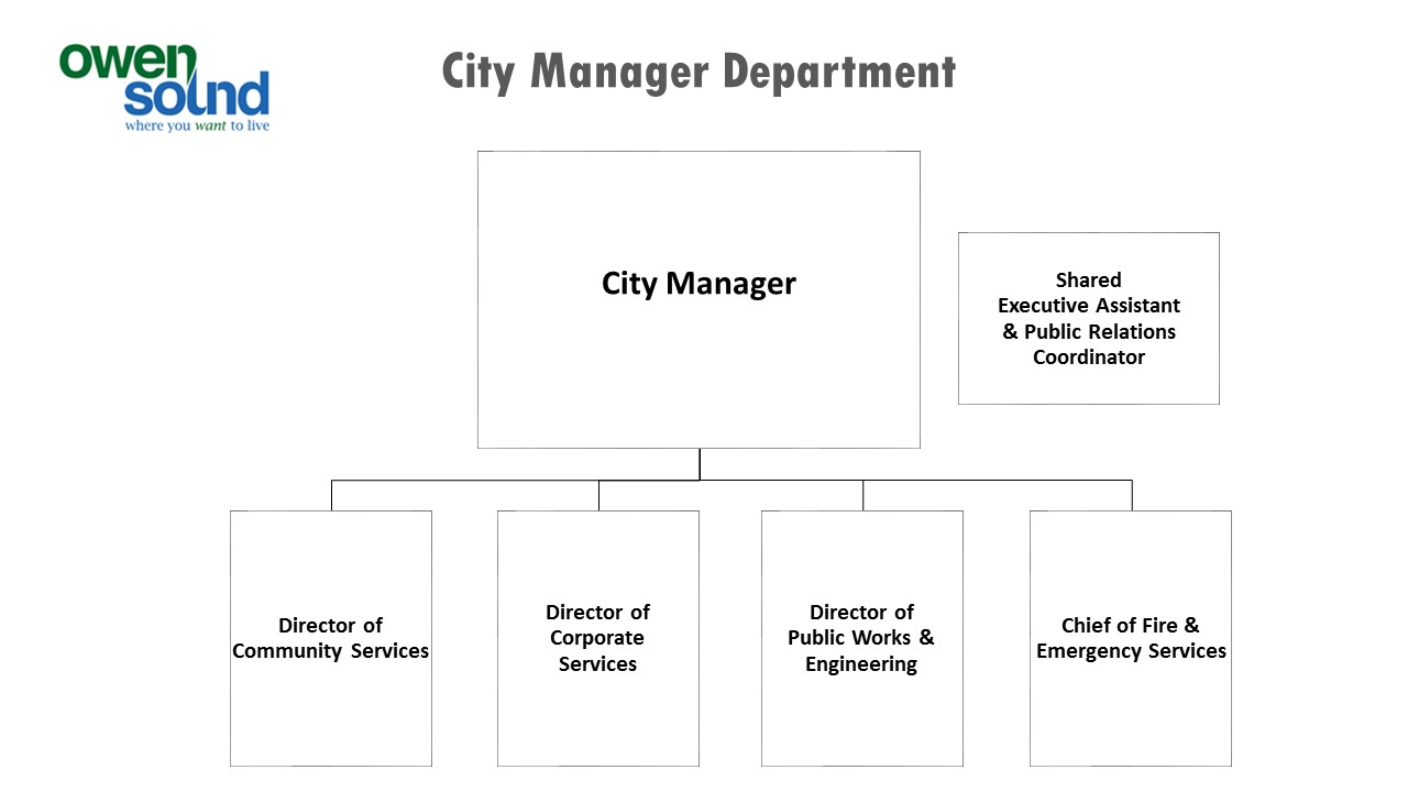 Organizational Chart City Manager's Office