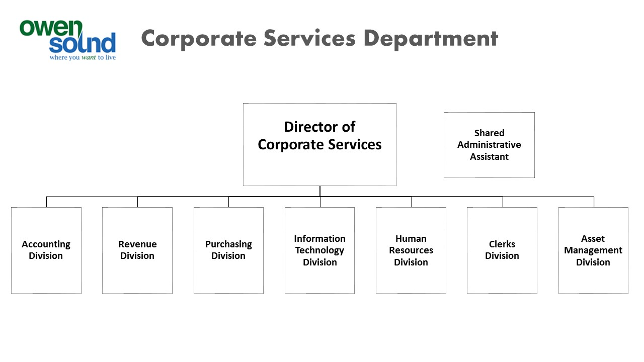 Corporate Services Department