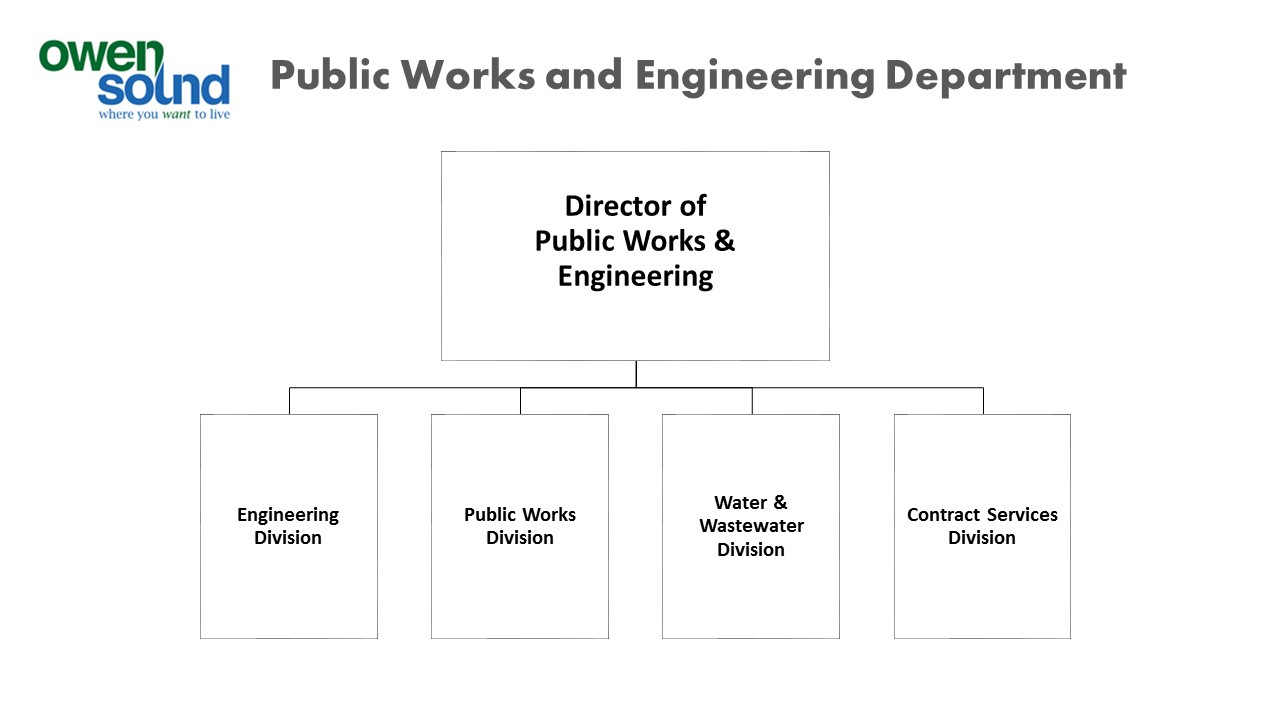 Organizational Chart for Public Works and Engineering